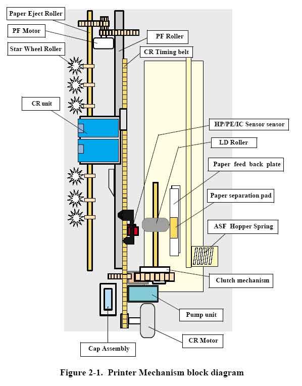 Блок схема механизма принтера